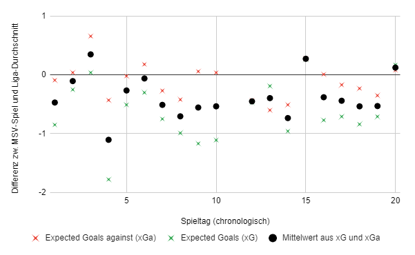 MSV-ExpectedGoals.png